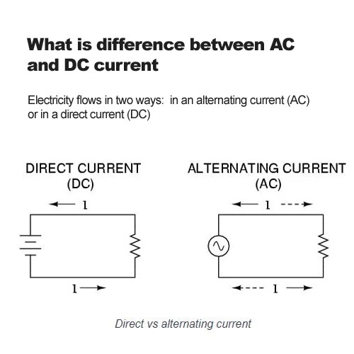 What is difference between AC and DC current?